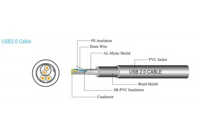 Kabel_SBOX_produzni_USB_A_na_USB_B_M_M_2m_0.jpg